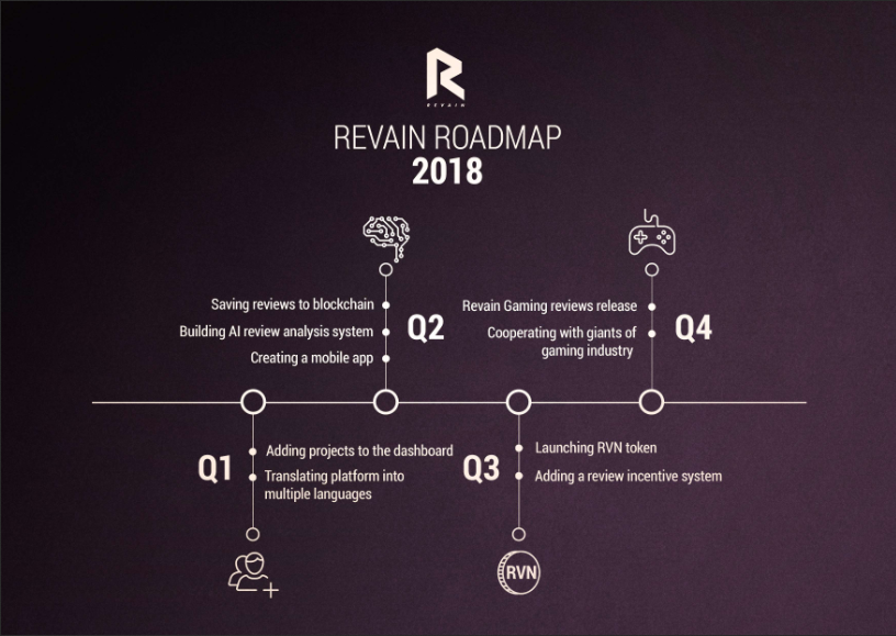 Revain roadmap 2018