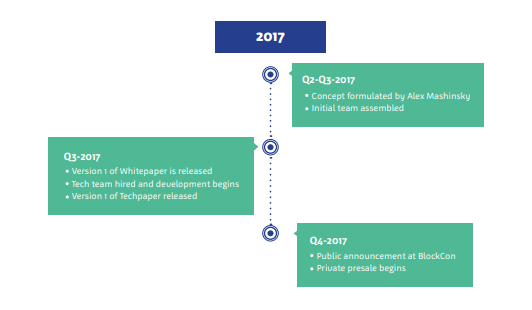 celcius network roadmap 2017
