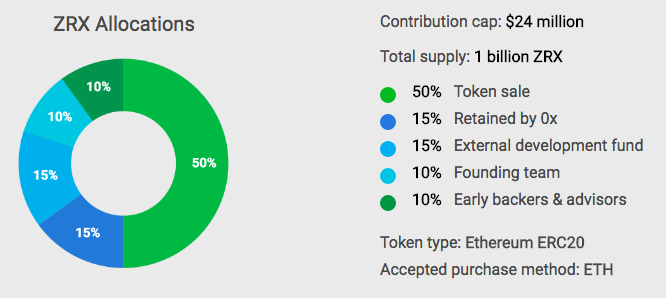 0x_(ZRX)_token_allocation