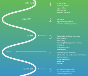 suncontract roadmap