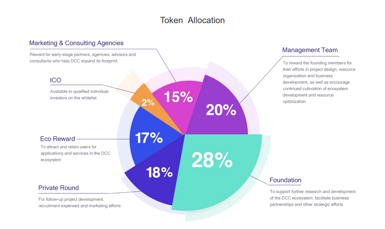 dcc token allocation